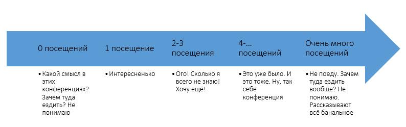 Стадии изменения отношения к конференциям